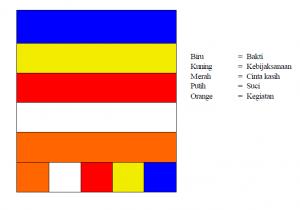 bendera buddhis ajaran inti dari agama buddha tisaranaDotNet